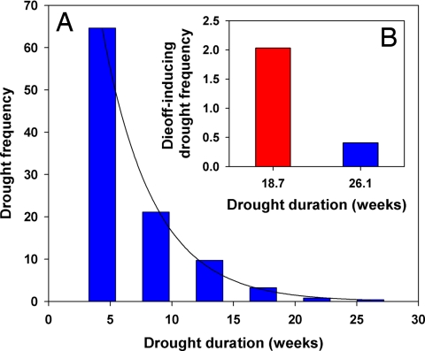 Fig. 3. Drought frequency and die-off projections.
