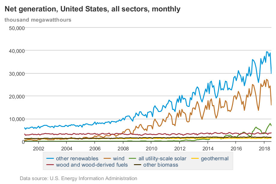 920x613 Net generation, United State, all sectors, monthly, Chart, in Solar and wind only U.S. energy sources growing exponentially, by U.S. EIA, for OkraParadise.com, 13 January 2019