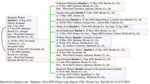 Chart: B.W. Sinclair, S.C.F. Sinclair, Ben, Melie, Janie, Family